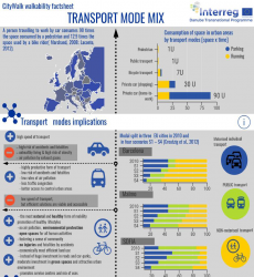 07 Infographic BS Transport mode mix 1 m